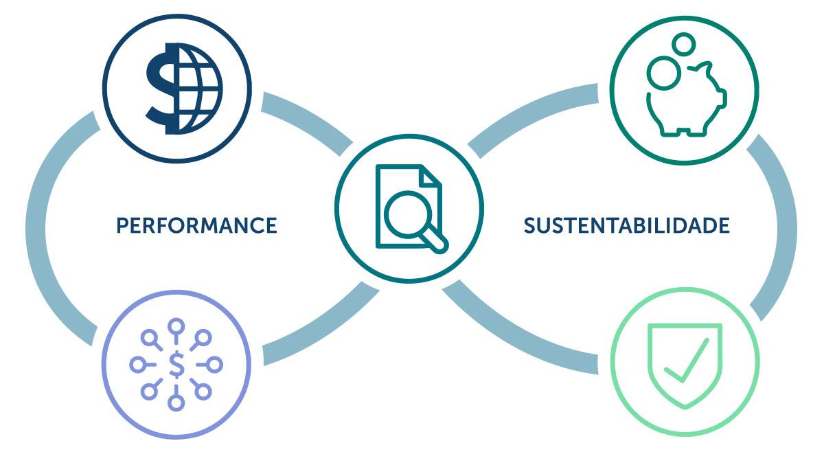 sustentabilidade-performance